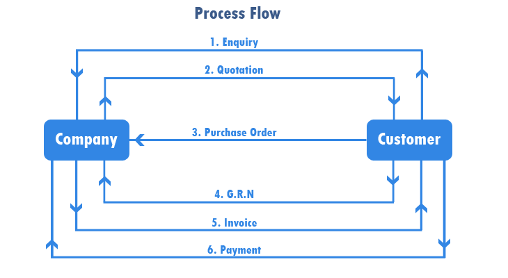 Implement a neatly designed system of workflows through erp software in the above mentioned diagram company is accepting an enquiry from its customer in an erp software data stored as enquiry will be used in all the stages ccuart Image collections
